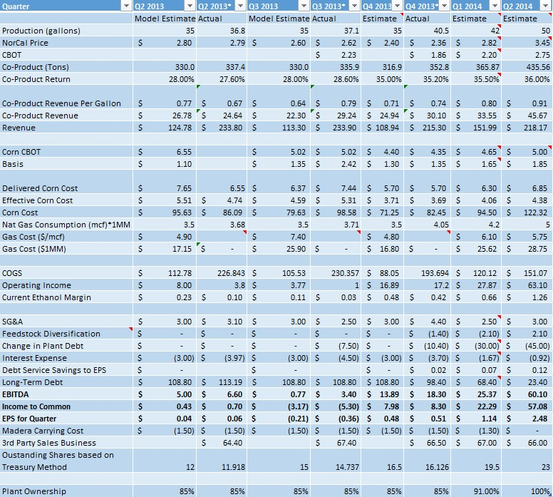 March 28 PEIX Earnings Model